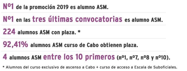 70,8% de aprobados en la última convocatorias de Suboficial, 65% aprobados en última convocatoria de Cabo, el número 2 de convocatorias 2012-2013 son alumnos de ASM